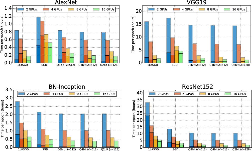 Figure 3 for QSGD: Communication-Efficient SGD via Gradient Quantization and Encoding