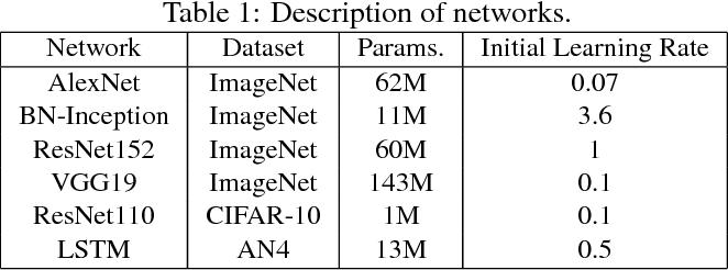 Figure 2 for QSGD: Communication-Efficient SGD via Gradient Quantization and Encoding