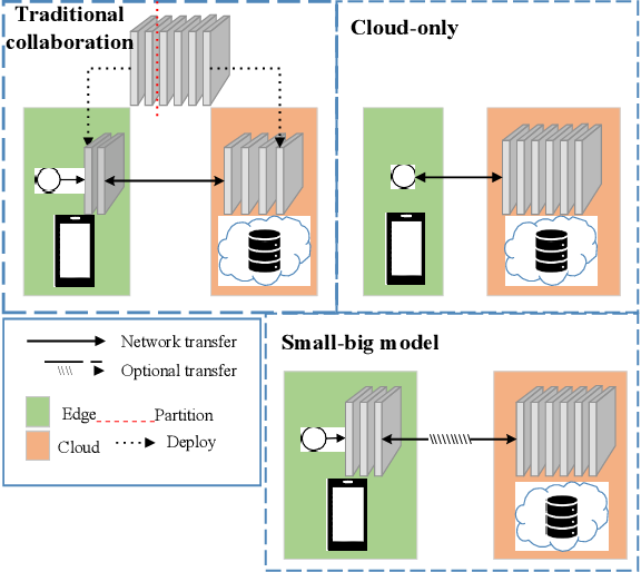 Figure 1 for Edge-Cloud Collaborated Object Detection via Difficult-Case Discriminator