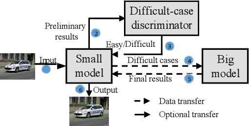 Figure 2 for Edge-Cloud Collaborated Object Detection via Difficult-Case Discriminator