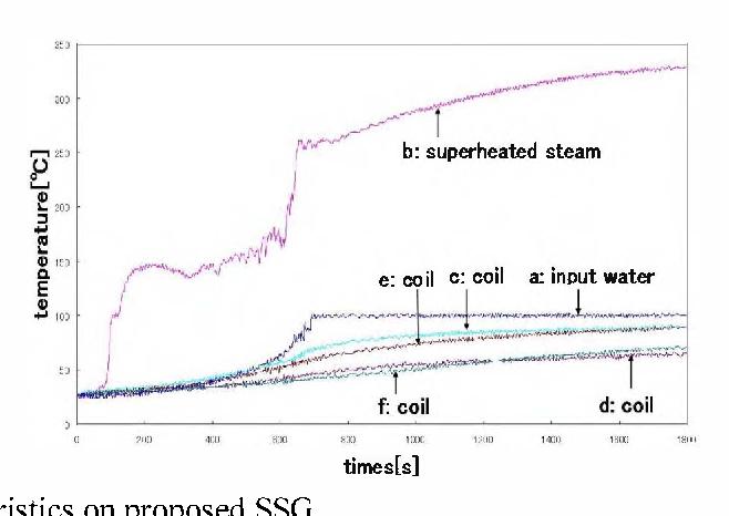 Superheated steam generator by induction heating - Semantic Scholar