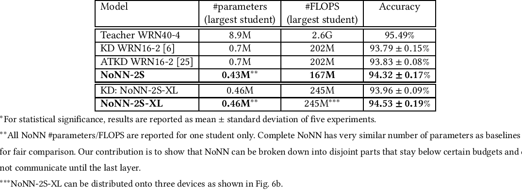 Figure 4 for Memory- and Communication-Aware Model Compression for Distributed Deep Learning Inference on IoT