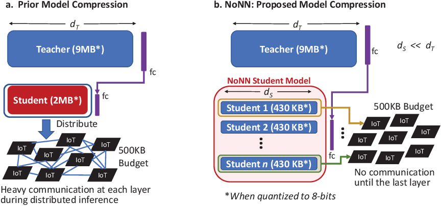 Figure 1 for Memory- and Communication-Aware Model Compression for Distributed Deep Learning Inference on IoT
