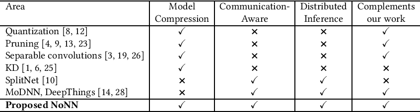 Figure 2 for Memory- and Communication-Aware Model Compression for Distributed Deep Learning Inference on IoT