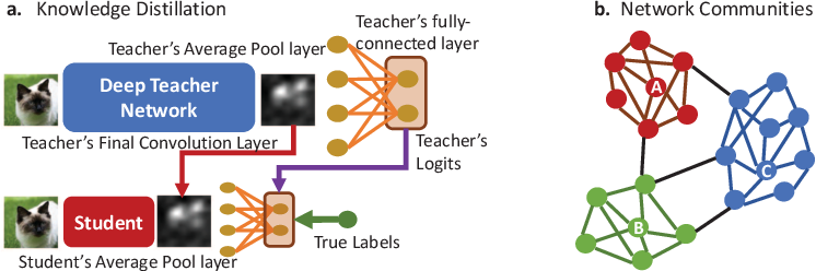 Figure 3 for Memory- and Communication-Aware Model Compression for Distributed Deep Learning Inference on IoT