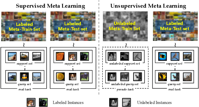 Figure 1 for Revisiting Unsupervised Meta-Learning: Amplifying or Compensating for the Characteristics of Few-Shot Tasks