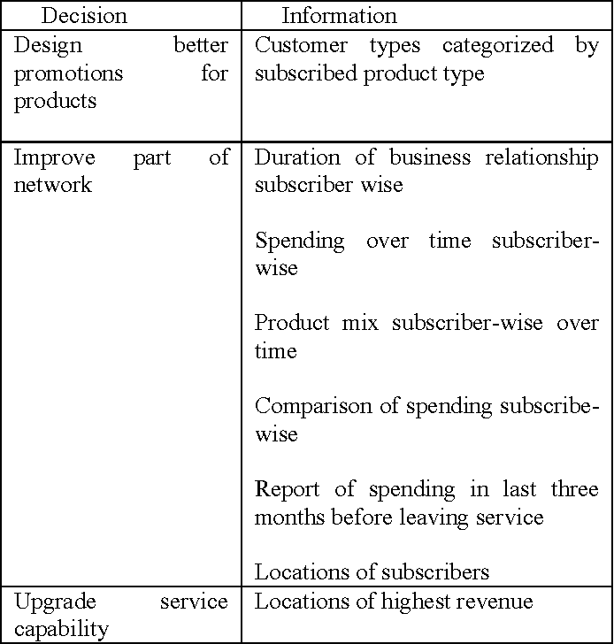 Table II from Model-Driven User Stories for Agile Data