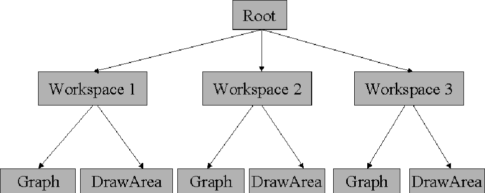 Figure 1 - Example of a MatchMaker synchronization tree