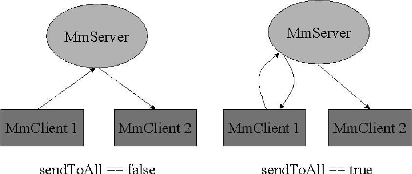 Figure 2 - The difference between sendToAll == true false