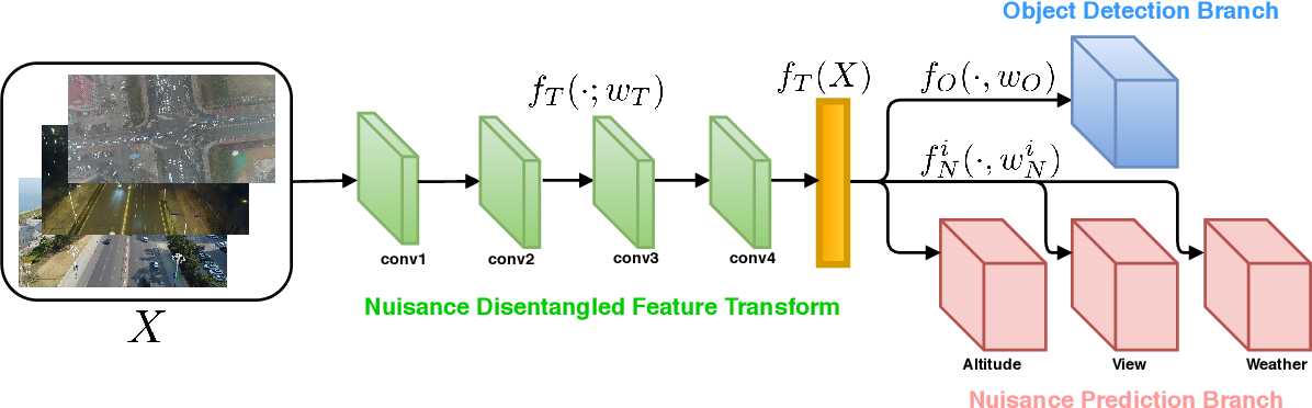 Figure 2 for Delving into Robust Object Detection from Unmanned Aerial Vehicles: A Deep Nuisance Disentanglement Approach