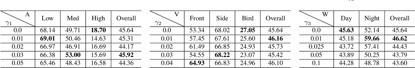 Figure 4 for Delving into Robust Object Detection from Unmanned Aerial Vehicles: A Deep Nuisance Disentanglement Approach