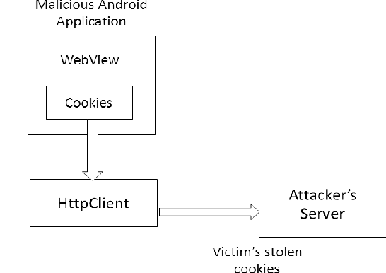Figure 1 from Cross-site Scripting Attacks on Android WebView