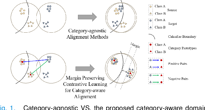 Figure 1 for Margin Preserving Self-paced Contrastive Learning Towards Domain Adaptation for Medical Image Segmentation