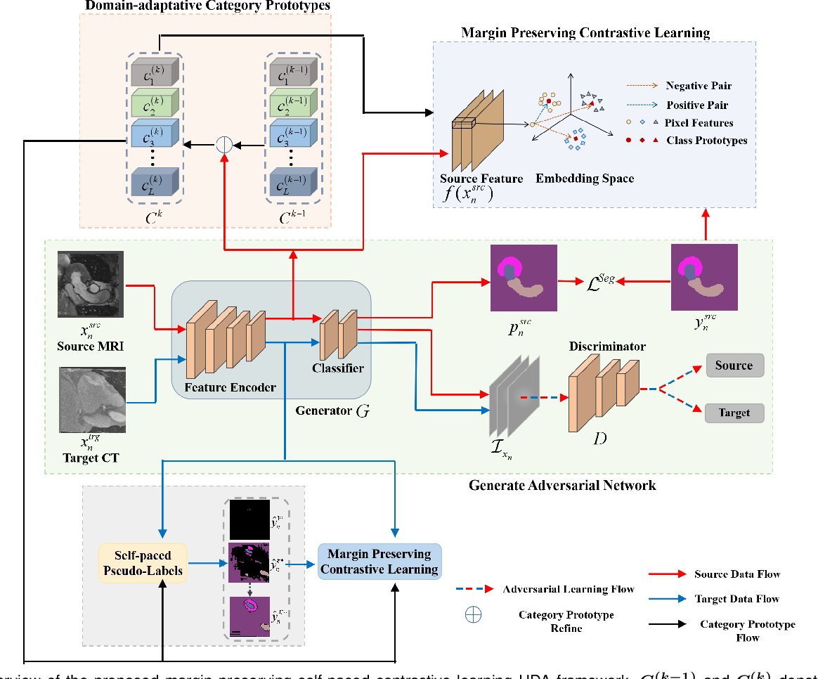 Figure 4 for Margin Preserving Self-paced Contrastive Learning Towards Domain Adaptation for Medical Image Segmentation