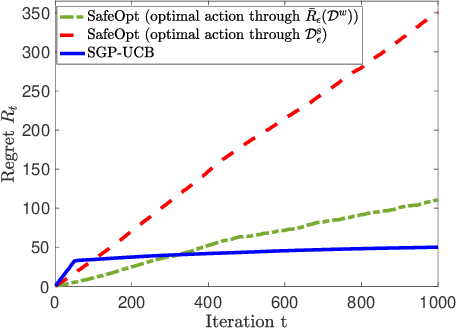 Figure 3 for Regret Bounds for Safe Gaussian Process Bandit Optimization
