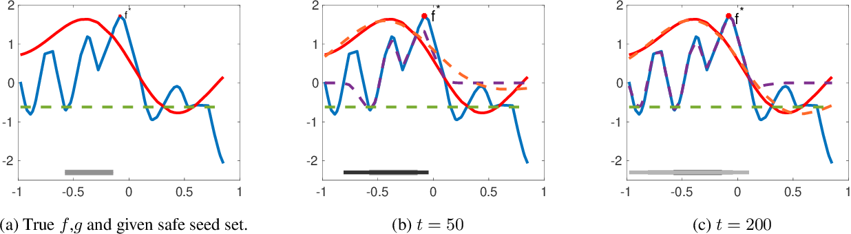 Figure 1 for Regret Bounds for Safe Gaussian Process Bandit Optimization