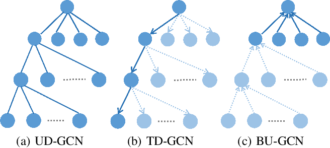 Figure 1 for Rumor Detection on Social Media with Bi-Directional Graph Convolutional Networks