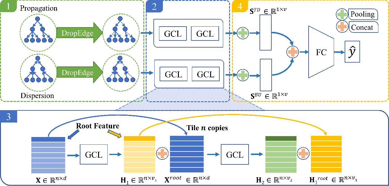 Figure 3 for Rumor Detection on Social Media with Bi-Directional Graph Convolutional Networks