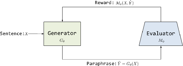 Figure 1 for Paraphrase Generation with Deep Reinforcement Learning