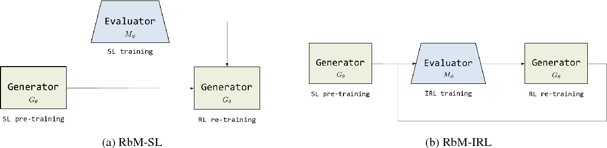 Figure 3 for Paraphrase Generation with Deep Reinforcement Learning