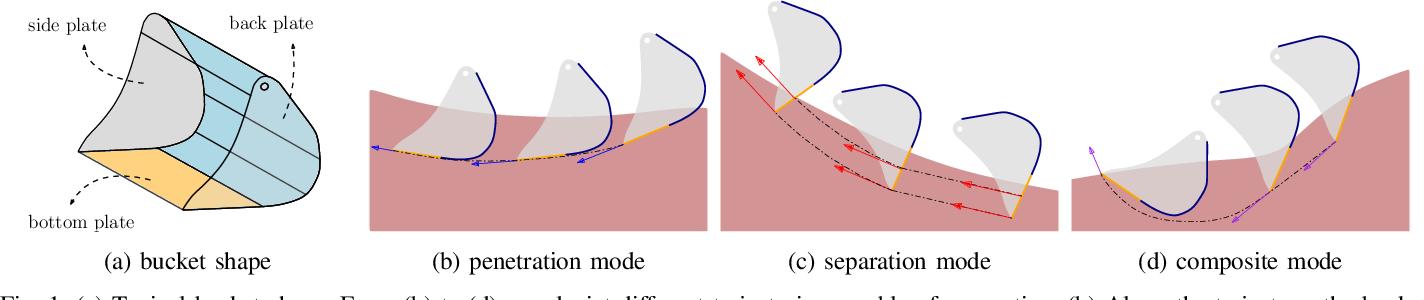 Figure 1 for Optimization-Based Framework for Excavation Trajectory Generation