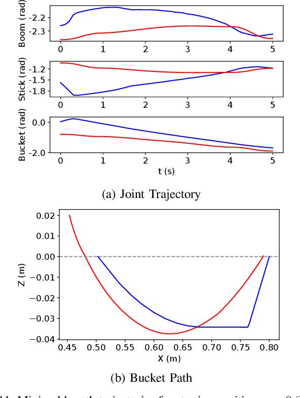 Figure 3 for Optimization-Based Framework for Excavation Trajectory Generation