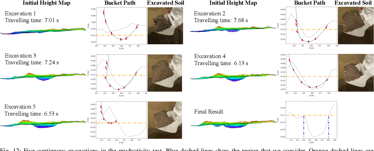 Figure 4 for Optimization-Based Framework for Excavation Trajectory Generation