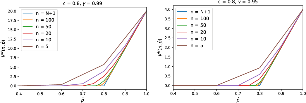 Figure 1 for Optimal Policies for the Homogeneous Selective Labels Problem