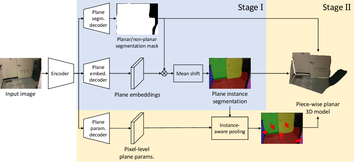 Figure 2 for Single-Image Piece-wise Planar 3D Reconstruction via Associative Embedding