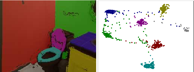 Figure 4 for Single-Image Piece-wise Planar 3D Reconstruction via Associative Embedding