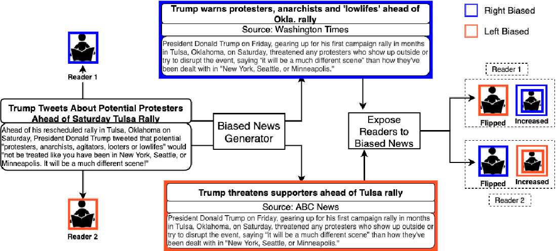 Figure 1 for Viable Threat on News Reading: Generating Biased News Using Natural Language Models