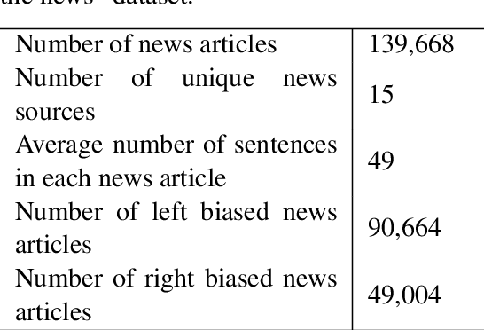 Figure 2 for Viable Threat on News Reading: Generating Biased News Using Natural Language Models