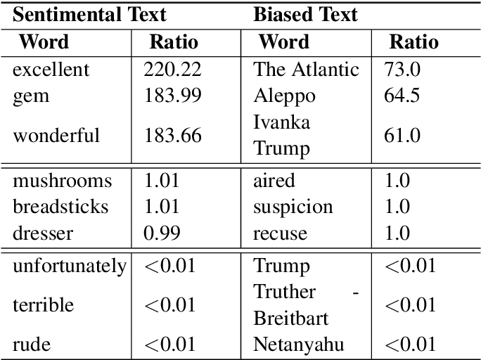Figure 3 for Viable Threat on News Reading: Generating Biased News Using Natural Language Models