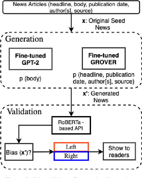 Figure 4 for Viable Threat on News Reading: Generating Biased News Using Natural Language Models