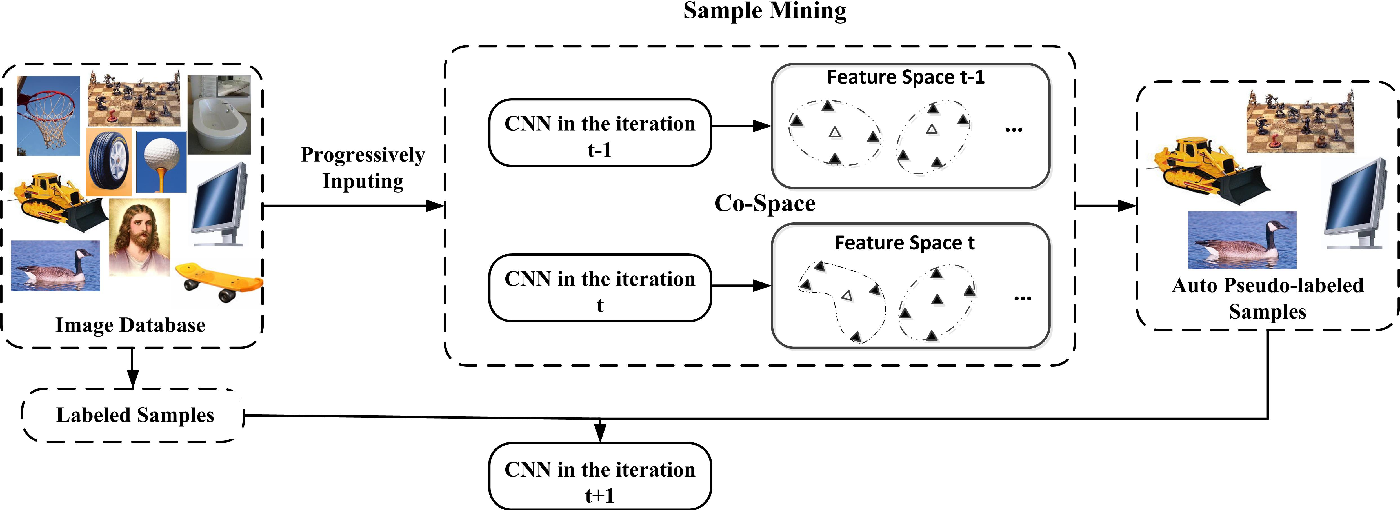 Figure 1 for Deep Co-Space: Sample Mining Across Feature Transformation for Semi-Supervised Learning