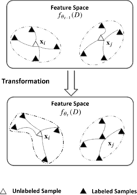 Figure 2 for Deep Co-Space: Sample Mining Across Feature Transformation for Semi-Supervised Learning
