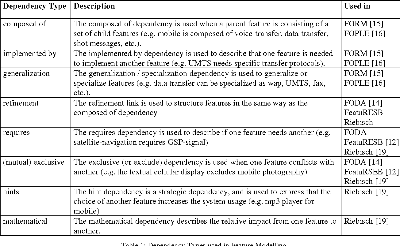 Modelling dependencies between variation points in use case diagrams table 1 ccuart Images