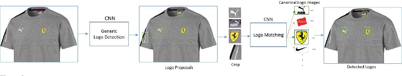 Figure 3 for Large Scale Open-Set Deep Logo Detection
