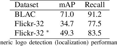 Figure 4 for Large Scale Open-Set Deep Logo Detection