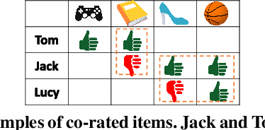 Figure 1 for PMD: A New User Distance for Recommender Systems