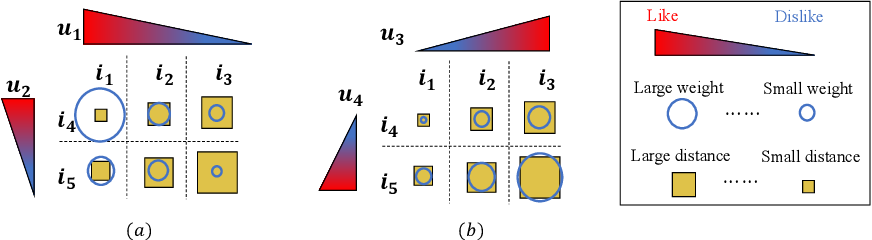 Figure 3 for PMD: A New User Distance for Recommender Systems