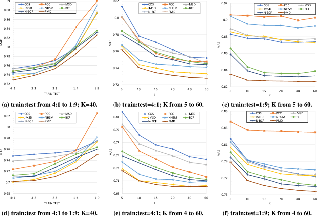 Figure 4 for PMD: A New User Distance for Recommender Systems