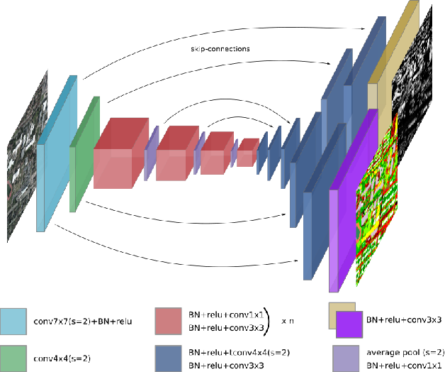 Figure 1 for Multi-Task Learning of Height and Semantics from Aerial Images