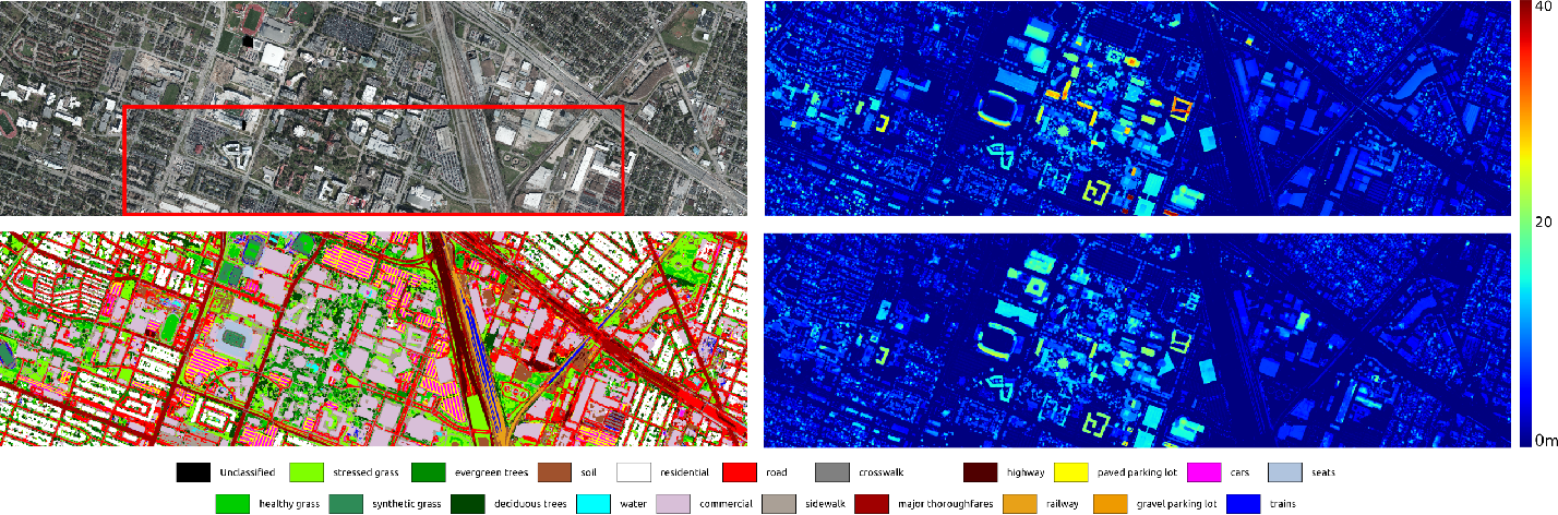 Figure 3 for Multi-Task Learning of Height and Semantics from Aerial Images