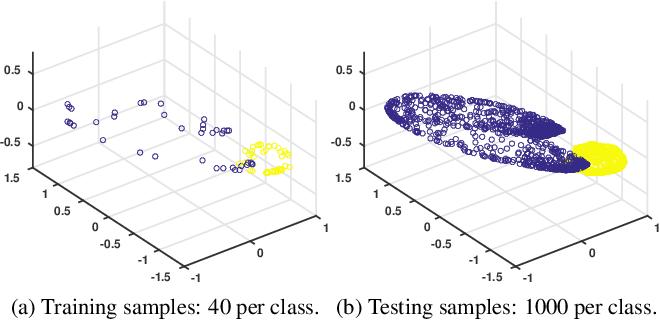 Figure 1 for Geometry-aware Deep Transform