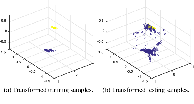 Figure 3 for Geometry-aware Deep Transform