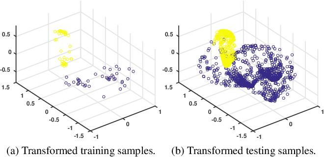 Figure 4 for Geometry-aware Deep Transform