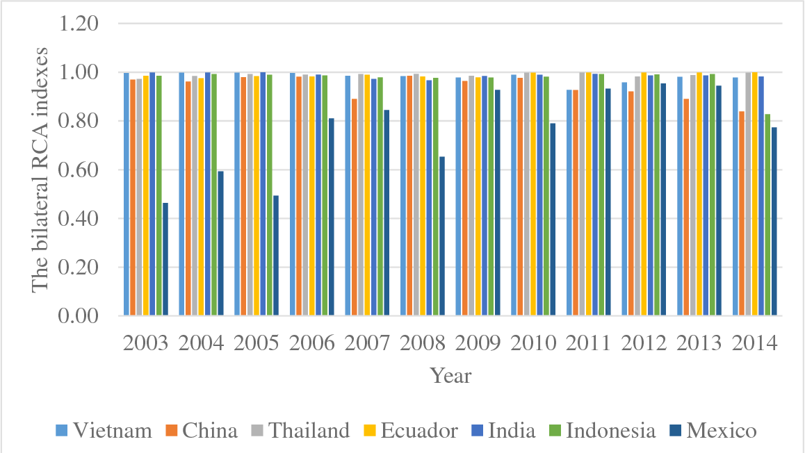US antidumping petitions and revealed comparative advantage