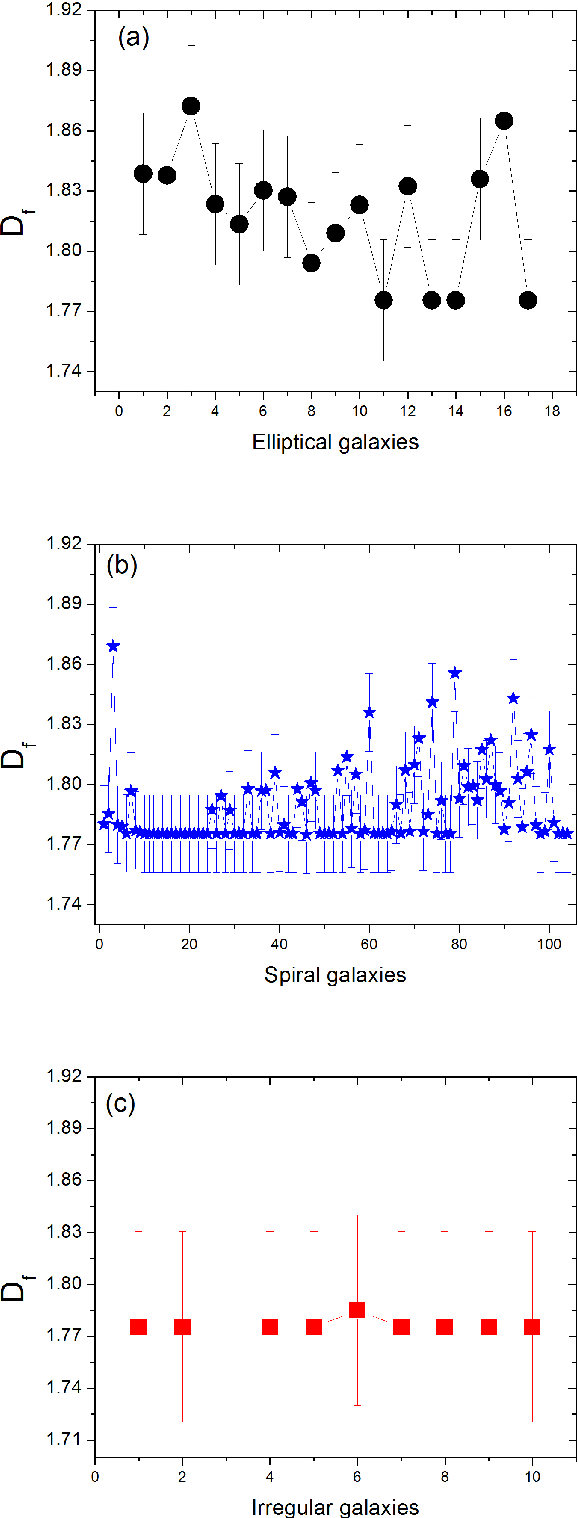 Figure 3 for Fractal dimension analysis for automatic morphological galaxy classification