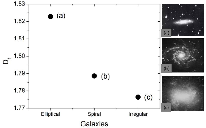 Figure 4 for Fractal dimension analysis for automatic morphological galaxy classification